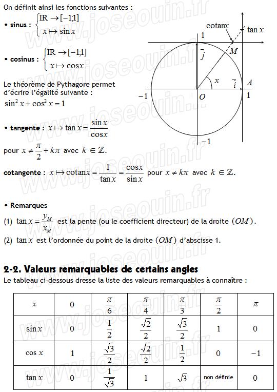 Trigonometrie Valeurs Remarquables De Certains Angles